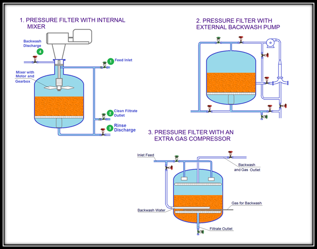 waste water treatment walnut pressure filters air/gas flotation units -  Blank TitleClairmonte Processes